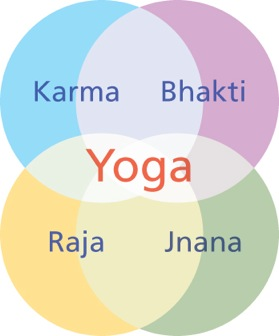 Yoga - the four